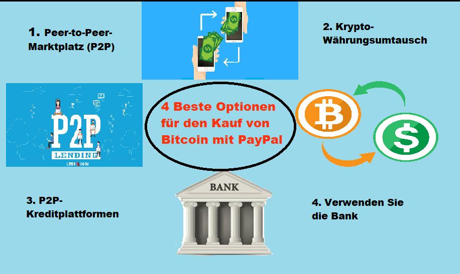 besten Optionen für den Kauf von Bitcoin mit PayPal