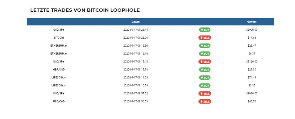Bitcoin Loophole Erfahrungen Germany- Live profit